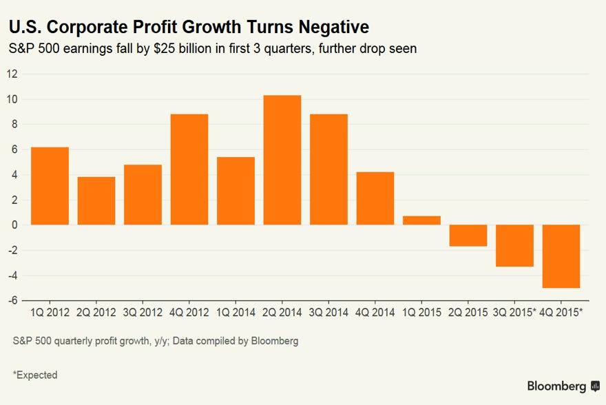 10 Per Stirling Capital Outlook - November 2015
