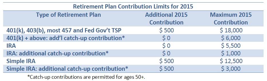 Retirement Plan Contribution Limits for 2015