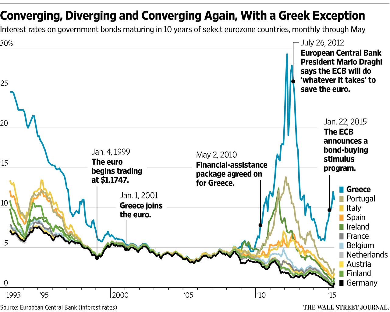 Greece Special Report - 1