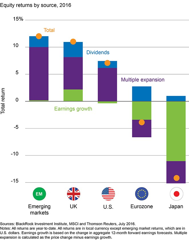 02 Per Stirling Capital Outlook - August 2016
