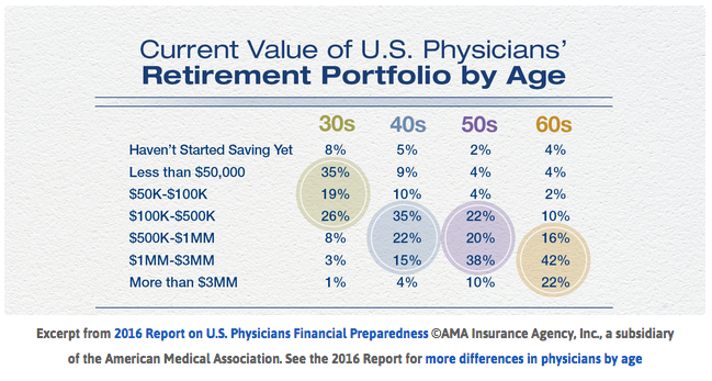 US Physicians Financial Preparedness infographic